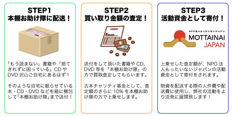 02_本棚お助け隊_流れ図